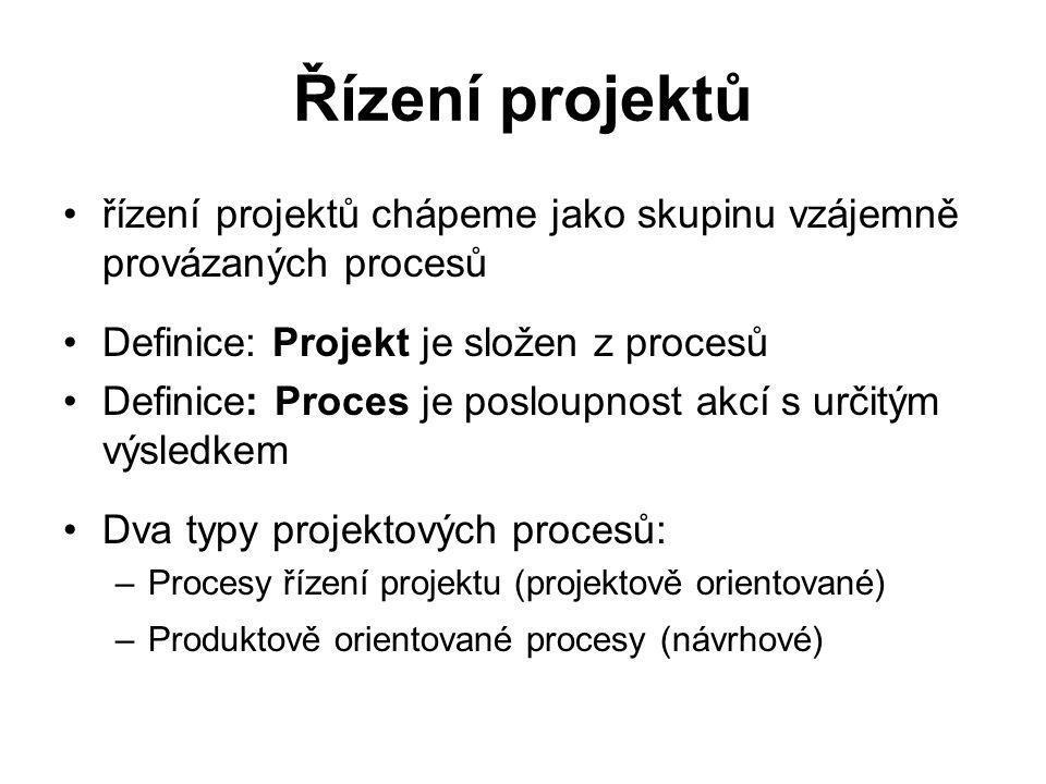 Skupiny procesů řízení projektů Zahájení projektu Plánovací procesy Prováděcí procesy Řídicí procesy Ukončení projektu Skupiny procesů i procesy propojeny svými výsledky