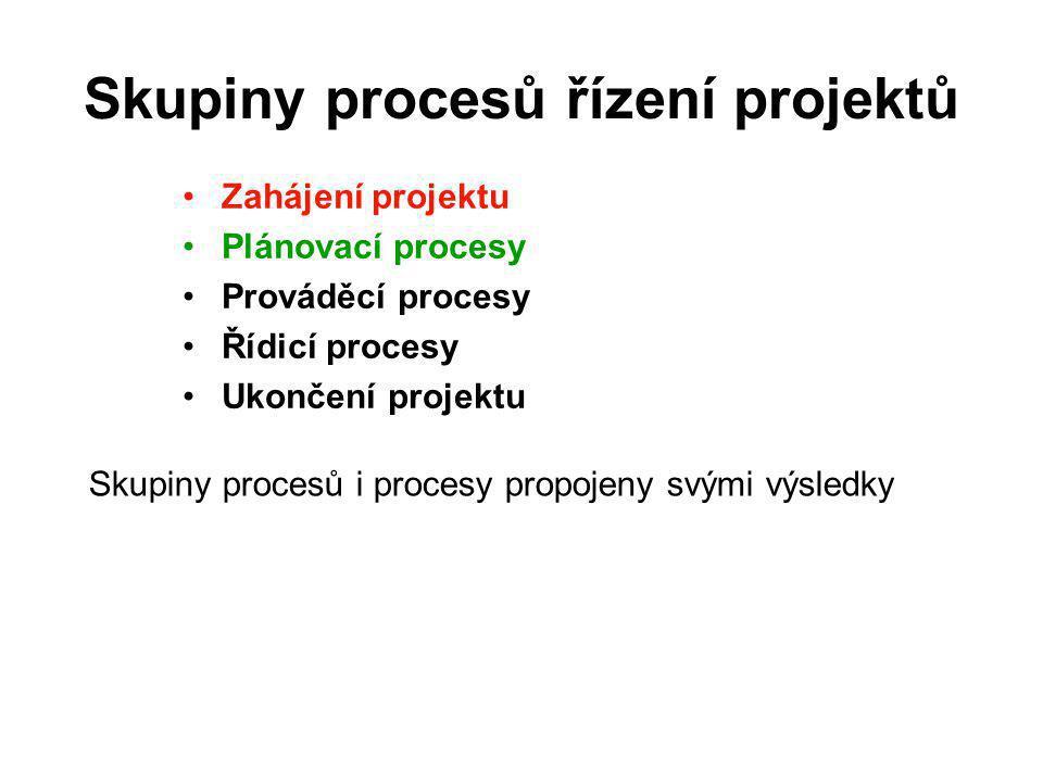 Základní znalosti řízení projektů Podle projektových procesů: 1.Koordinace projektových činností (procesů) 2.Řízení rozsahu projektu 3.Řízení času (trvání) projektu 4.Řízení nákladů na projekt 5.Řízení kvality 6.Řízení rizik projektu 7.Řízení lidí 8.Řízení projektové komunikace 9.Řízení zásobování projektu
