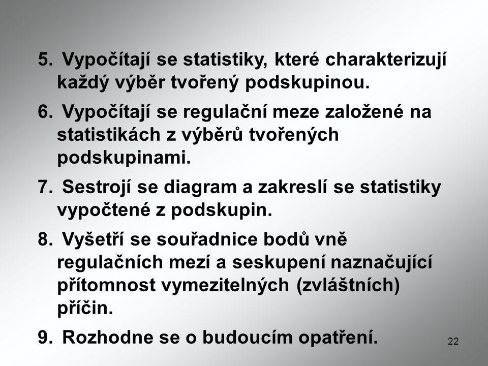 22 5.Vypočítají se statistiky, které charakterizují každý výběr tvořený podskupinou.