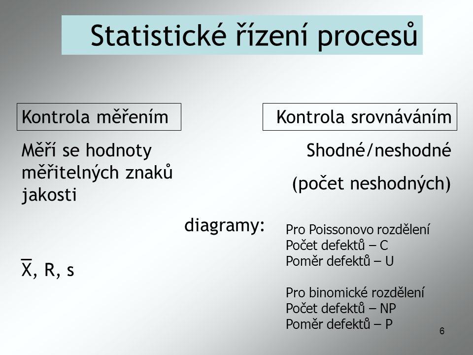 17 Stabilita procesů normální proces