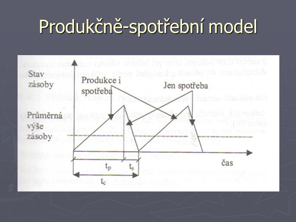 Produkčně-spotřební model