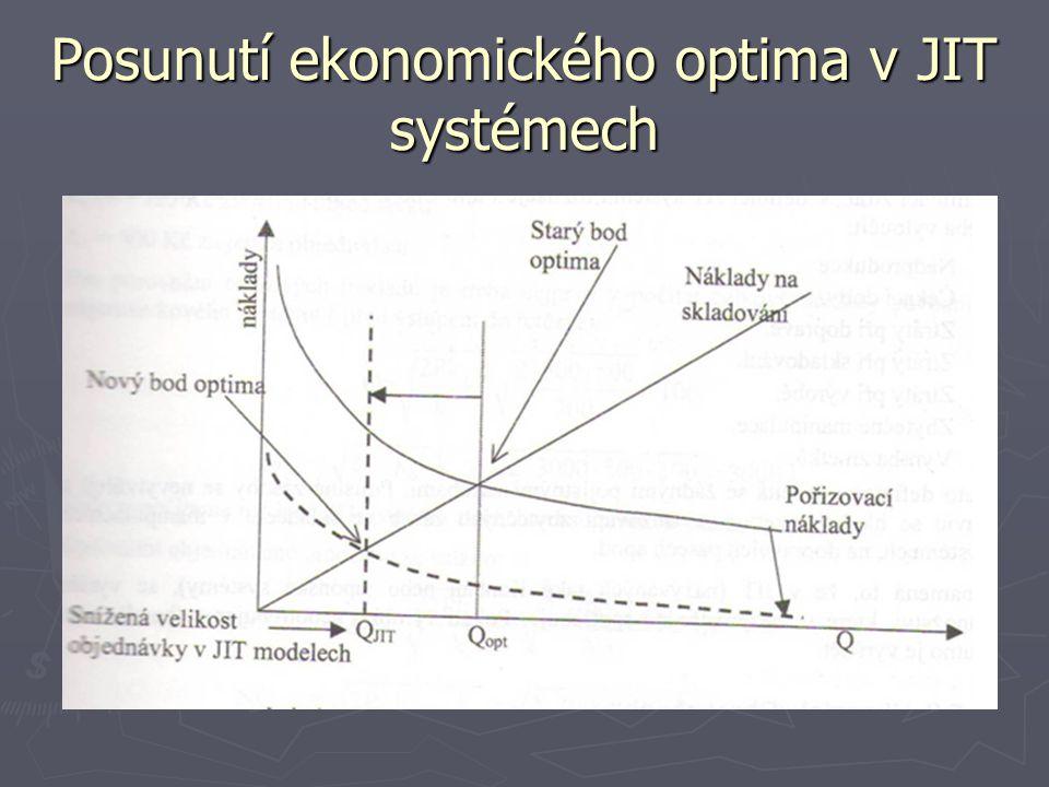 Posunutí ekonomického optima v JIT systémech