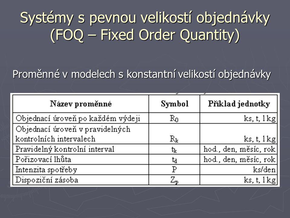Systémy s pevnou velikostí objednávky (FOQ – Fixed Order Quantity) Proměnné v modelech s konstantní velikostí objednávky