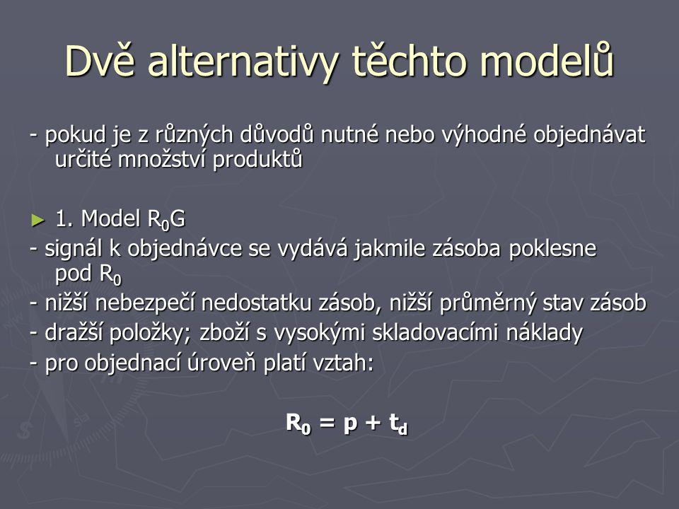 Dvě alternativy těchto modelů - pokud je z různých důvodů nutné nebo výhodné objednávat určité množství produktů ► 1. Model R 0 G - signál k objednávc