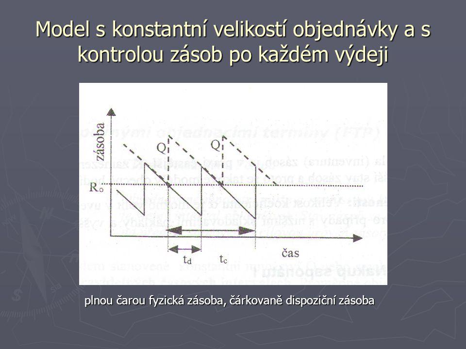 Model s konstantní velikostí objednávky a s kontrolou zásob po každém výdeji plnou čarou fyzická zásoba, čárkovaně dispoziční zásoba plnou čarou fyzic