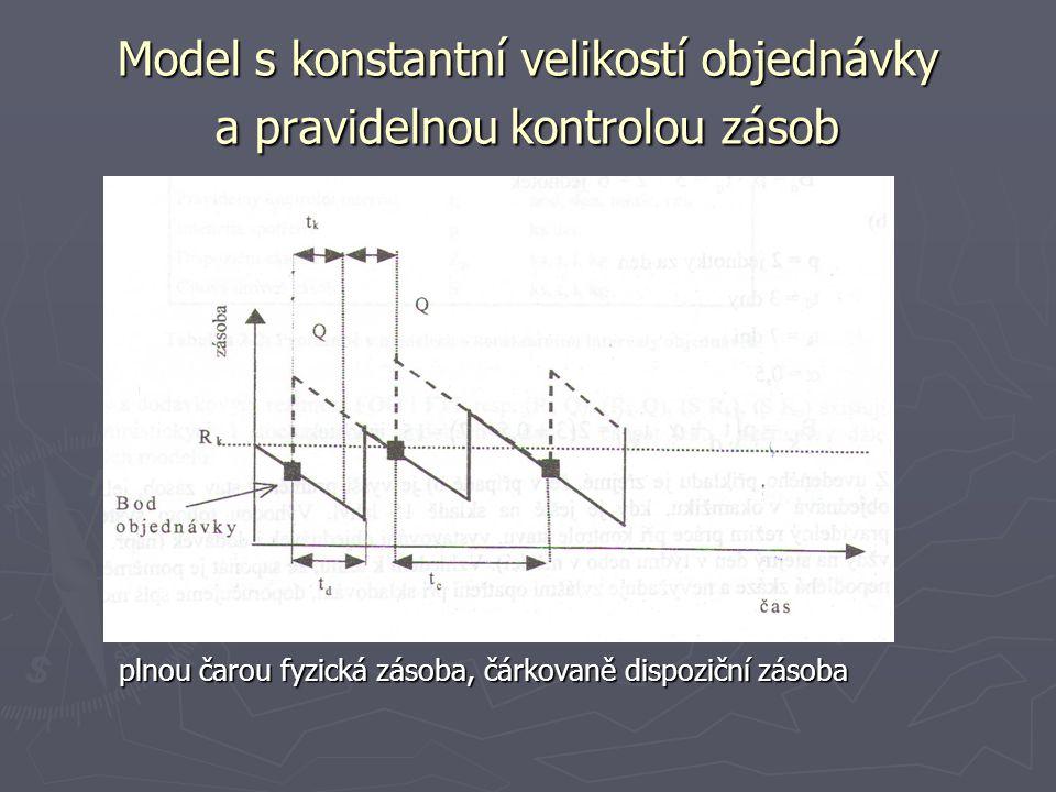Model s konstantní velikostí objednávky a pravidelnou kontrolou zásob plnou čarou fyzická zásoba, čárkovaně dispoziční zásoba plnou čarou fyzická záso