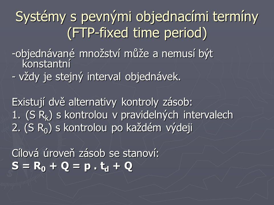 Systémy s pevnými objednacími termíny (FTP-fixed time period) -objednávané množství může a nemusí být konstantní - vždy je stejný interval objednávek.