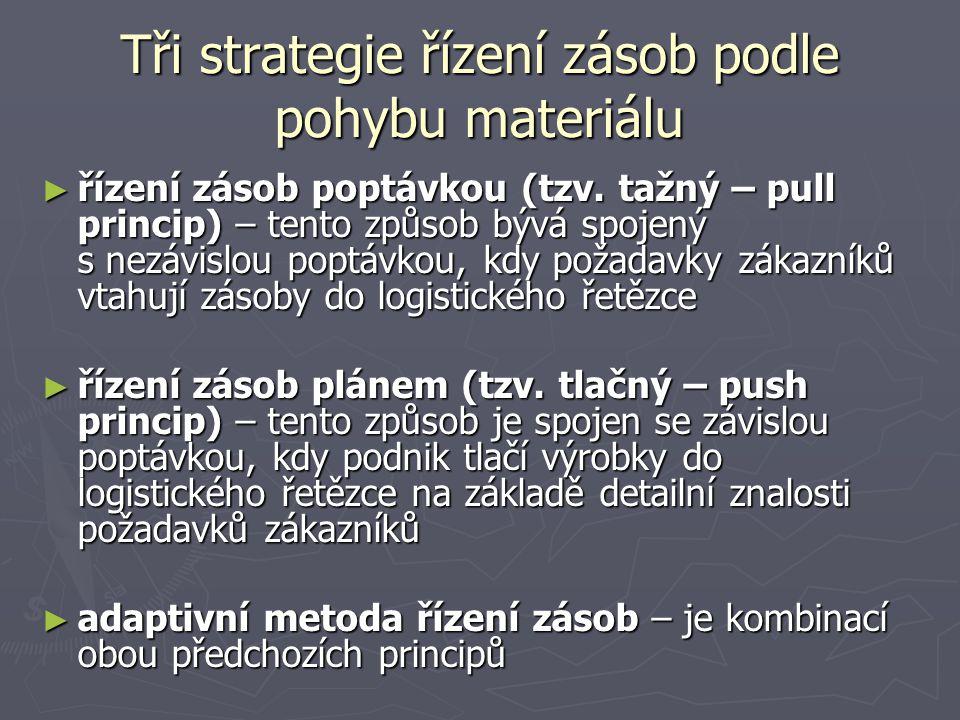 Tři strategie řízení zásob podle pohybu materiálu ► řízení zásob poptávkou (tzv. tažný – pull princip) – tento způsob bývá spojený s nezávislou poptáv
