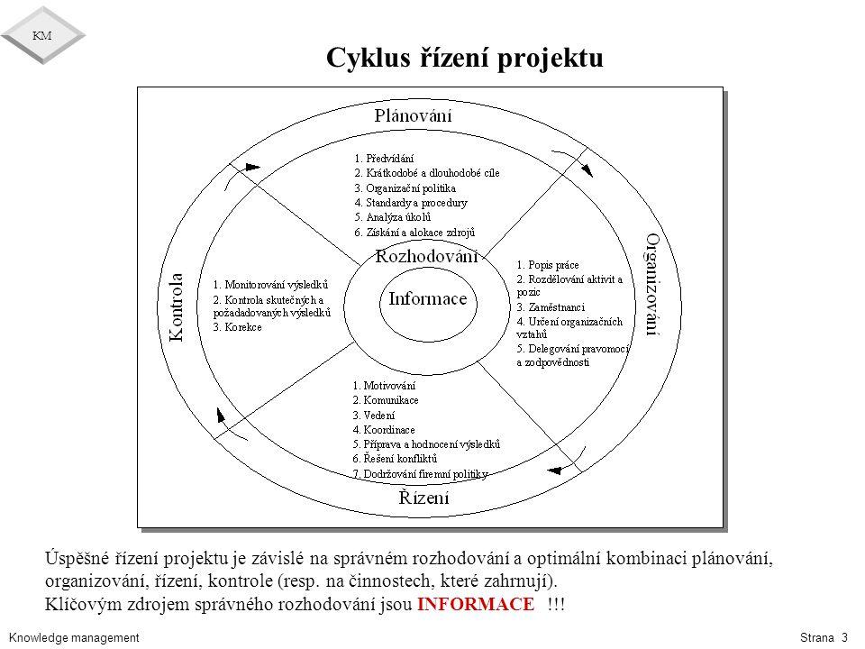 Knowledge management KM Strana 3 Cyklus řízení projektu Úspěšné řízení projektu je závislé na správném rozhodování a optimální kombinaci plánování, or