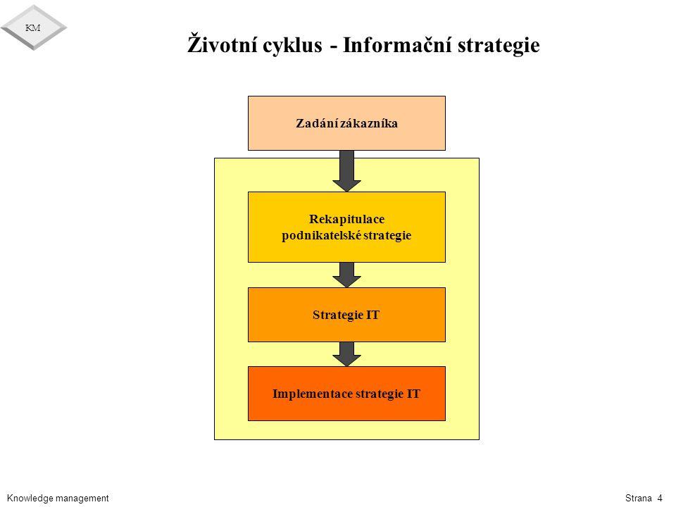 Knowledge management KM Strana 55 Příklady nástrojů podporujících KM l Process management (CA Process Continuum) l Document management (Filenet, Lotus Notes,..) l Project management (MS Project, Primavera,..) l Problem management (PVCS Tracker,..) l Version management (PVCS Version management,..) l Skills management (Ingenium,..) l Customer relationship management (Siebel,..) l A další často interně vyvinuté systémy (IIS, FIS,..) l Vše dostupné přes Intranet