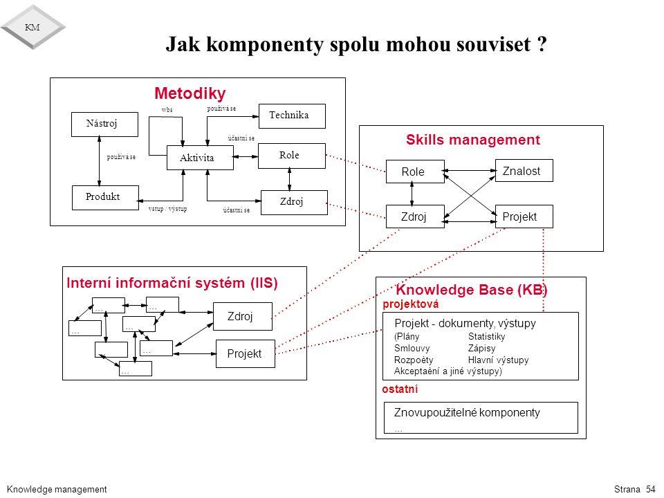 Knowledge management KM Strana 54 Jak komponenty spolu mohou souviset ?