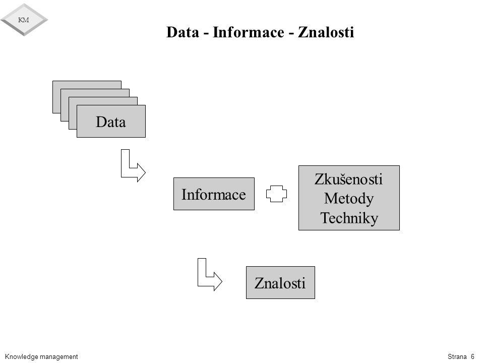 Knowledge management KM Strana 6 Data - Informace - Znalosti Data Informace Znalosti Data Zkušenosti Metody Techniky