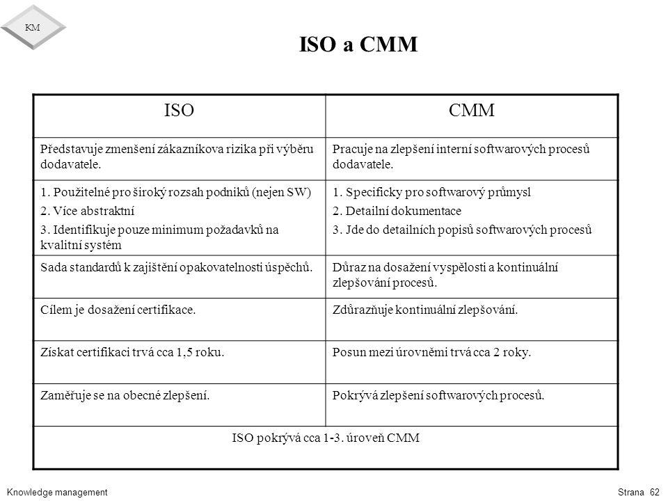 Knowledge management KM Strana 62 ISO a CMM ISOCMM Představuje zmenšení zákazníkova rizika při výběru dodavatele. Pracuje na zlepšení interní softwaro