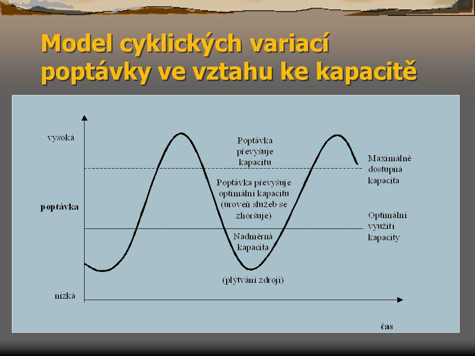 Čekání na službu – teorie front Na základě teorie front, která vyčísluje průměrnou čekací dobu; pravděpodobnost, zda čekací doba převýší daný čas; průměrné délky fronty; pravděpodobnosti, že délka fronty převýší dané číslo, lze optimalizovat náklady na službu a očekávanou délku fronty, a navíc lze usměrňovat zákazníky, aby své příchody za službou uskutečňovali jednotlivě (nikoli v zástupech).