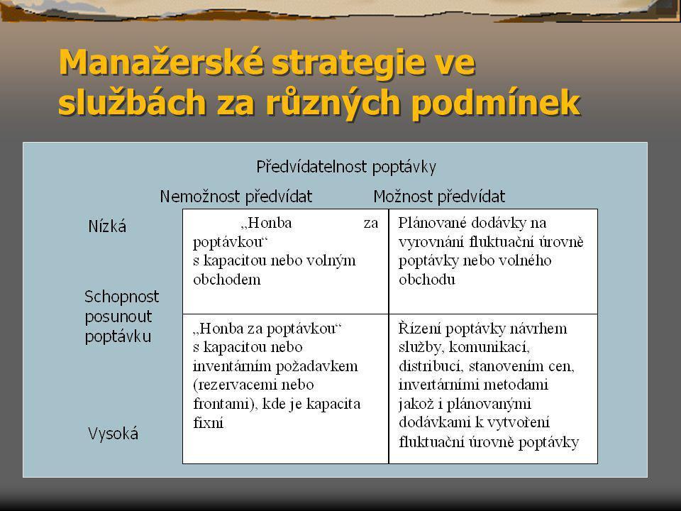 Manažerské strategie ve službách za různých podmínek