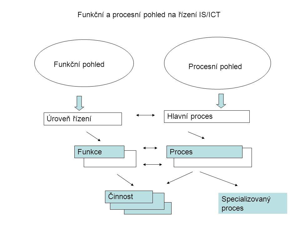 Funkční pohled Procesní pohled Úroveň řízení Hlavní proces ProcesFunkce Činnost Specializovaný proces Funkční a procesní pohled na řízení IS/ICT