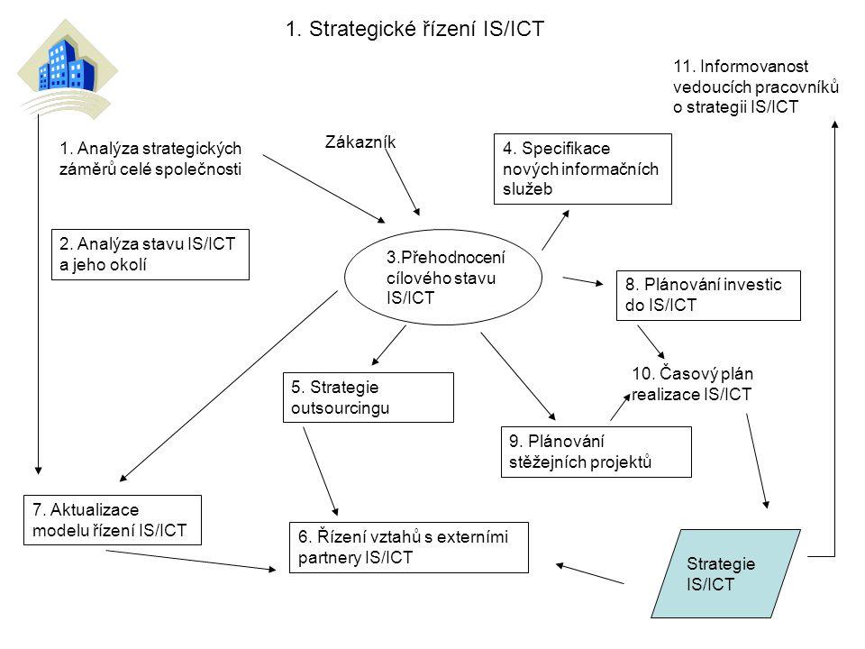 1. Strategické řízení IS/ICT 1. Analýza strategických záměrů celé společnosti 2. Analýza stavu IS/ICT a jeho okolí 3.Přehodnocení cílového stavu IS/IC