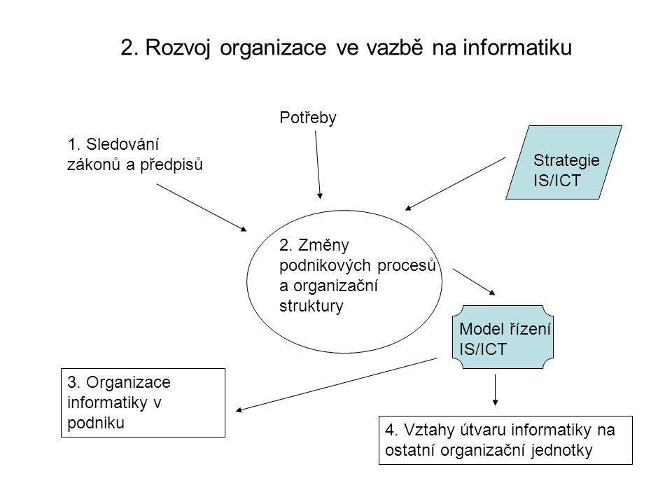 2. Rozvoj organizace ve vazbě na informatiku 1. Sledování zákonů a předpisů Potřeby Strategie IS/ICT Model řízení IS/ICT 4. Vztahy útvaru informatiky