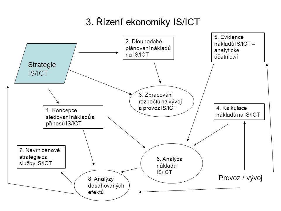 3. Řízení ekonomiky IS/ICT Strategie IS/ICT 1. Koncepce sledování nákladů a přínosů IS/ICT 2. Dlouhodobé plánování nákladů na IS/ICT 3. Zpracování roz