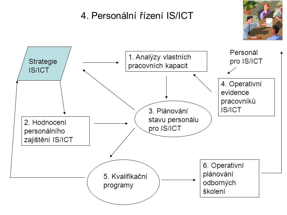 4. Personální řízení IS/ICT Strategie IS/ICT 1. Analýzy vlastních pracovních kapacit 2. Hodnocení personálního zajištění IS/ICT 3. Plánování stavu per