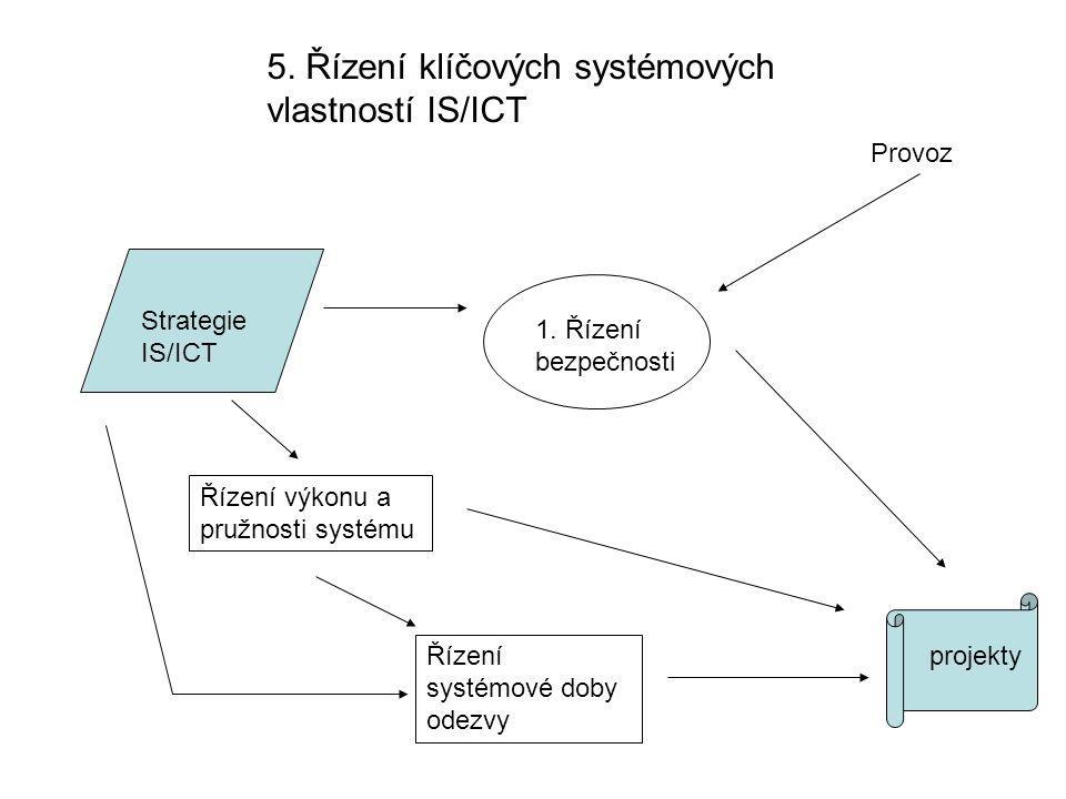 5. Řízení klíčových systémových vlastností IS/ICT Strategie IS/ICT 1. Řízení bezpečnosti Řízení výkonu a pružnosti systému Řízení systémové doby odezv
