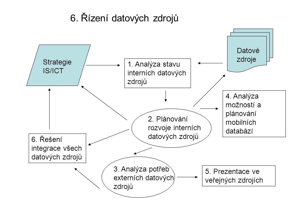 6. Řízení datových zdrojů Strategie IS/ICT Datové zdroje 1. Analýza stavu interních datových zdrojů 2. Plánování rozvoje interních datových zdrojů 3.