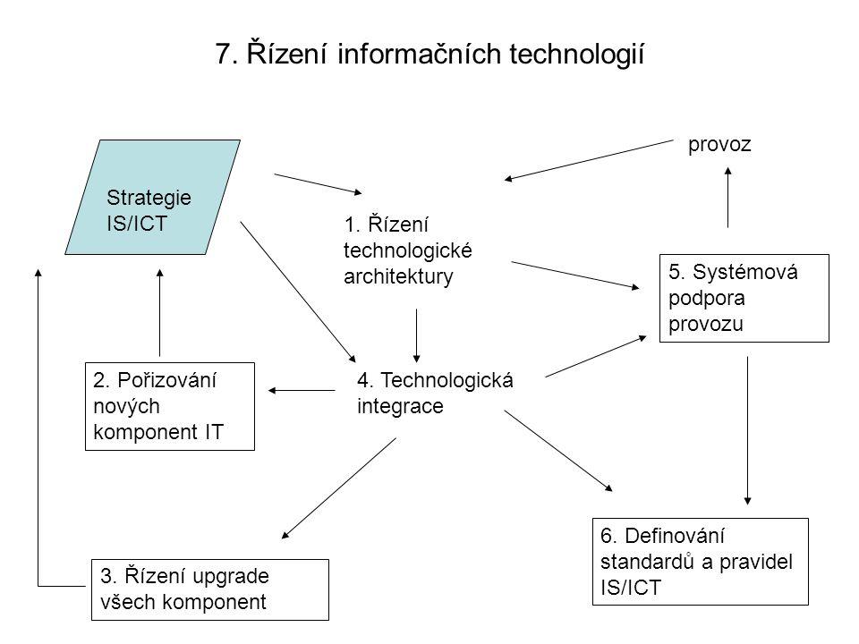 7. Řízení informačních technologií Strategie IS/ICT 1. Řízení technologické architektury provoz 4. Technologická integrace 5. Systémová podpora provoz