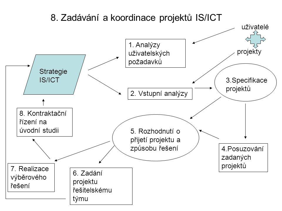 8. Zadávání a koordinace projektů IS/ICT Strategie IS/ICT 1. Analýzy uživatelských požadavků 2. Vstupní analýzy 5. Rozhodnutí o přijetí projektu a způ