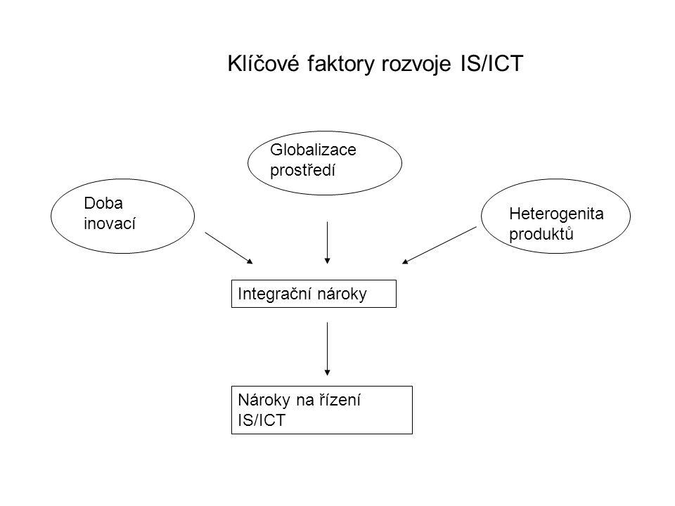 Klíčové faktory rozvoje IS/ICT Integrační nároky Doba inovací Globalizace prostředí Heterogenita produktů Nároky na řízení IS/ICT