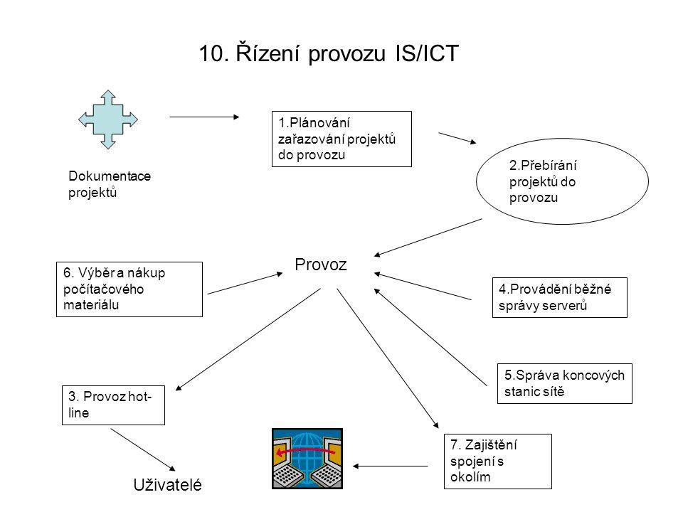 10. Řízení provozu IS/ICT Dokumentace projektů 1.Plánování zařazování projektů do provozu 2.Přebírání projektů do provozu 4.Provádění běžné správy ser