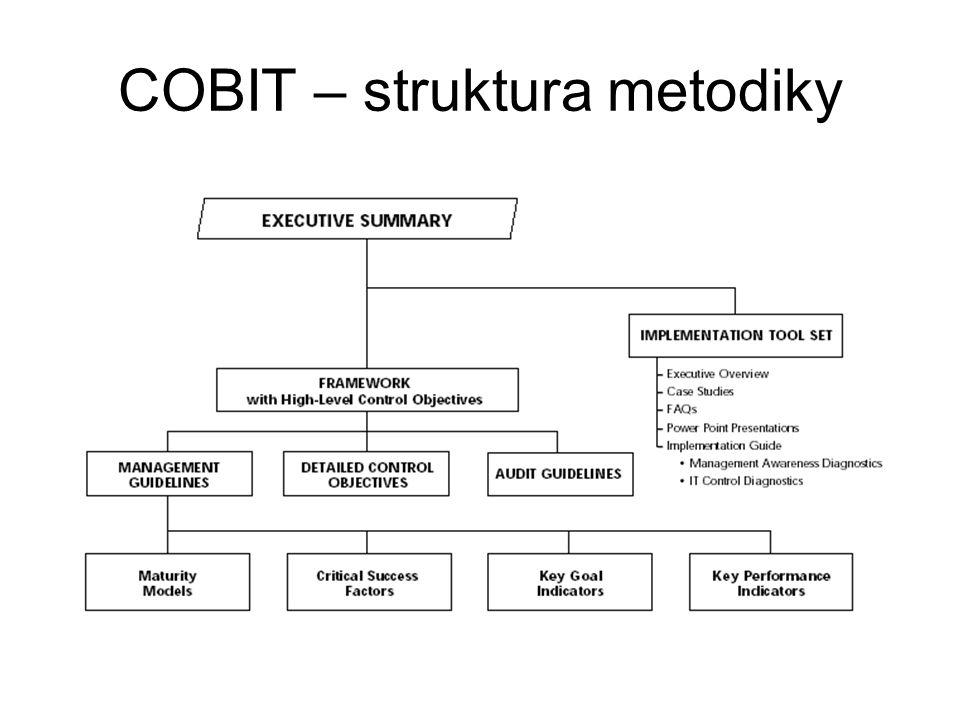 COBIT – struktura metodiky