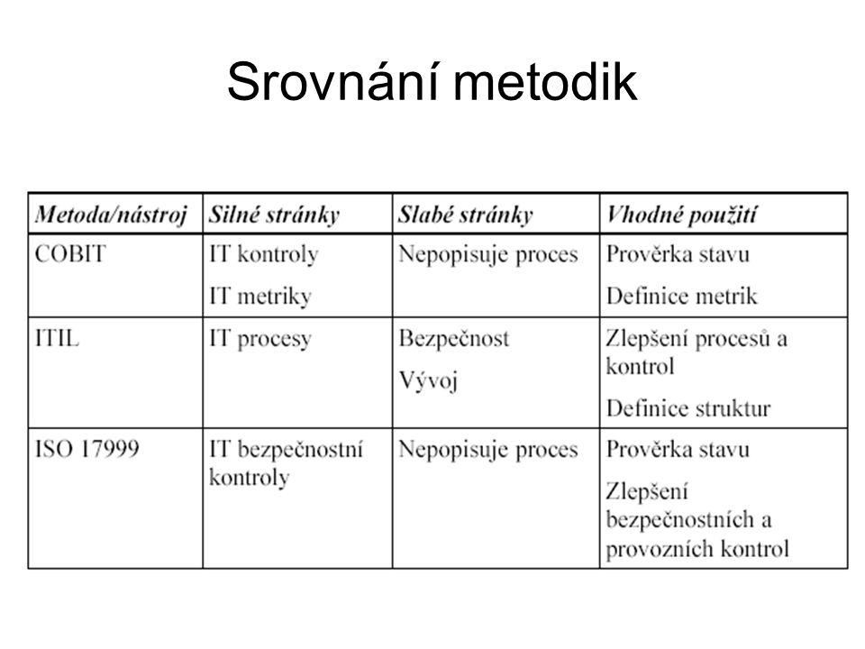 Srovnání metodik