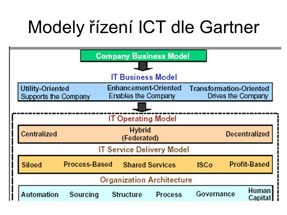 Modely řízení ICT dle Gartner