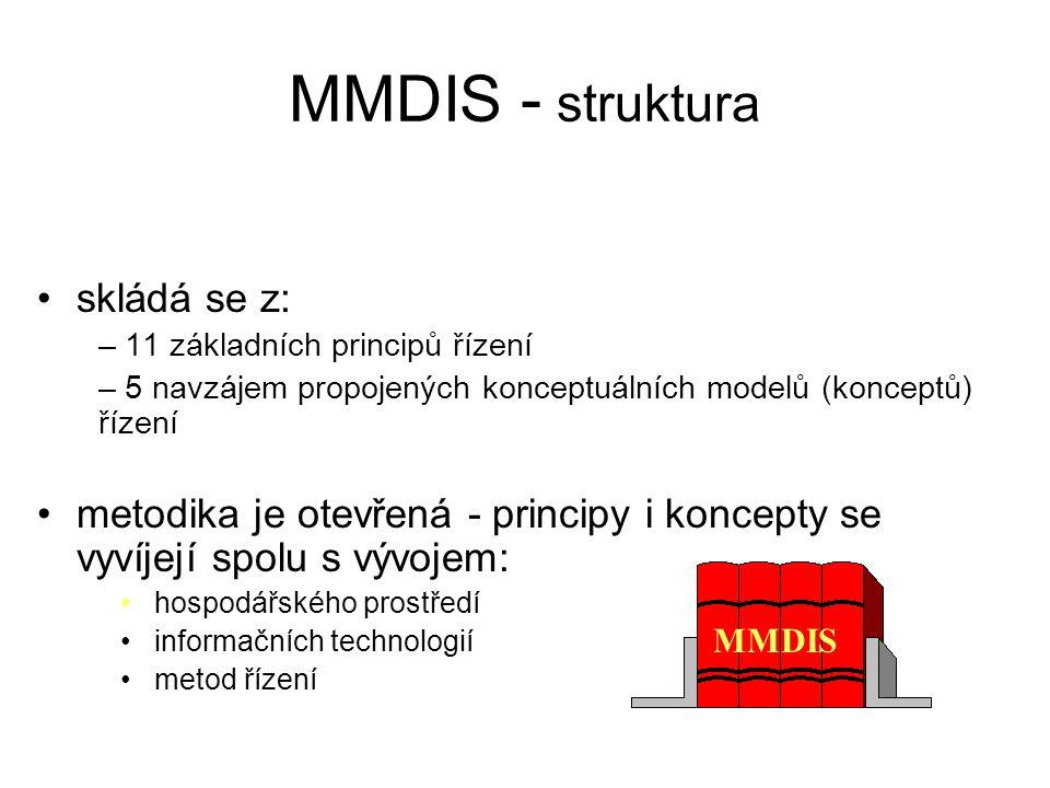 skládá se z: – 11 základních principů řízení – 5 navzájem propojených konceptuálních modelů (konceptů) řízení metodika je otevřená - principy i koncep
