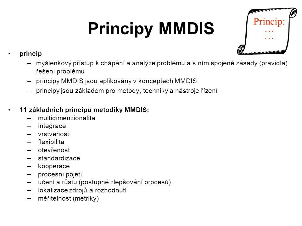 Principy MMDIS princip –myšlenkový přístup k chápání a analýze problému a s ním spojené zásady (pravidla) řešení problému –principy MMDIS jsou aplikov