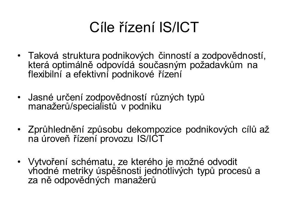Cíle řízení IS/ICT Taková struktura podnikových činností a zodpovědností, která optimálně odpovídá současným požadavkům na flexibilní a efektivní podn