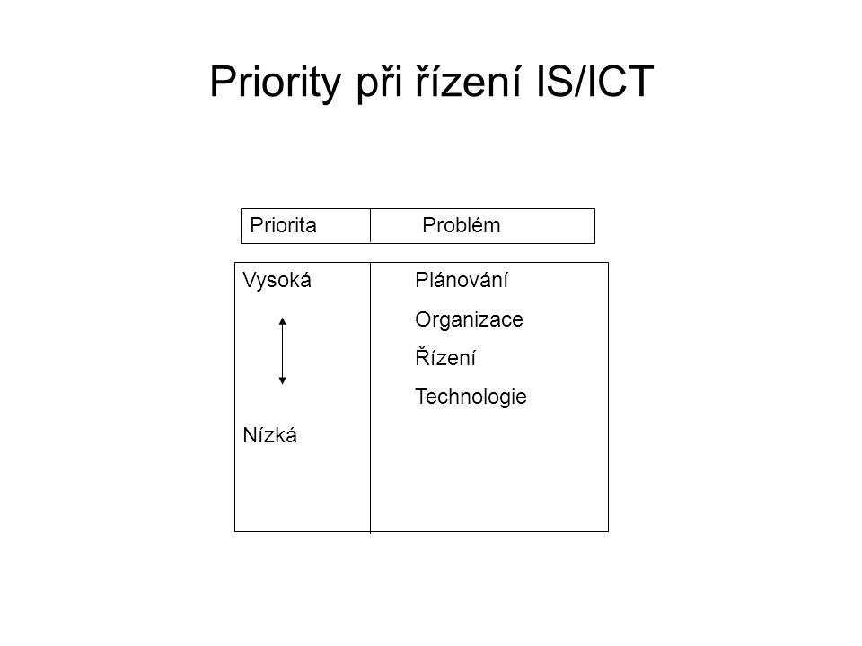 Priority při řízení IS/ICT Priorita Problém VysokáPlánování Organizace Řízení Technologie Nízká