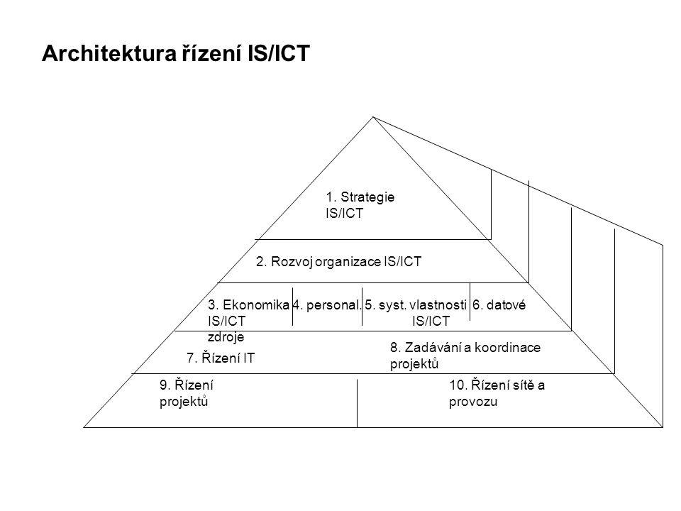 9.Řízení projektů IS/ICT Kontrakt na úvodní studii 1.