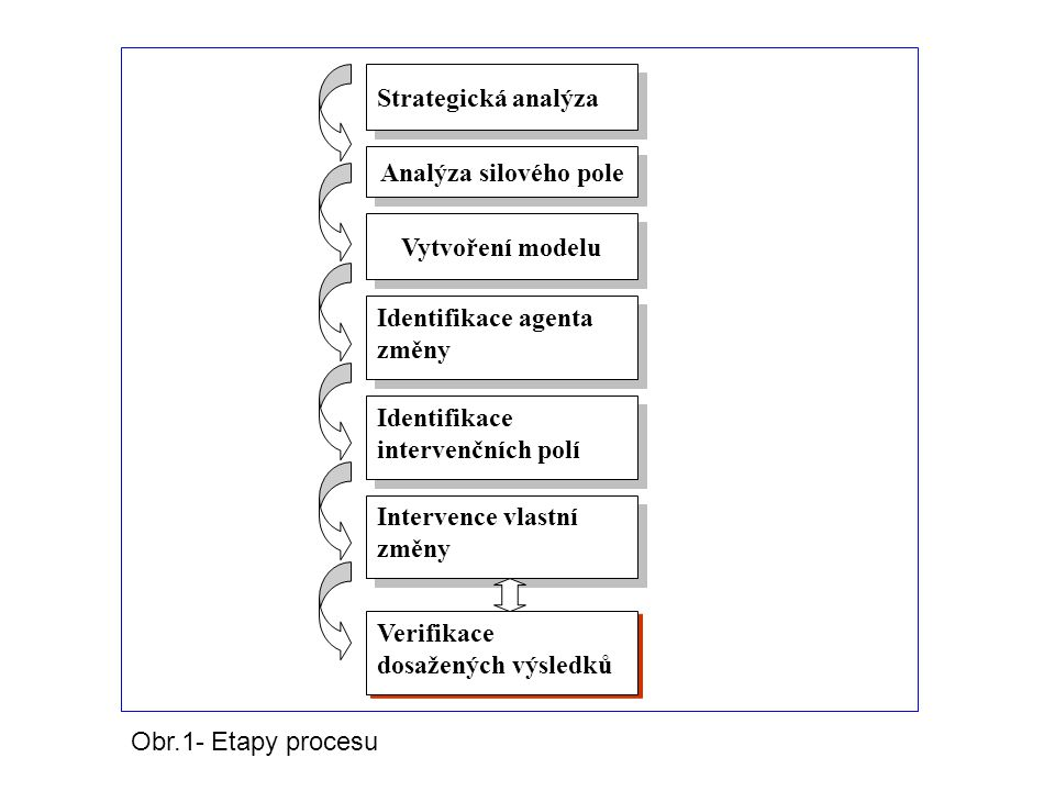 Strategická analýza Analýza silového pole Vytvoření modelu Identifikace agenta změny Identifikace intervenčních polí Intervence vlastní změny Verifika