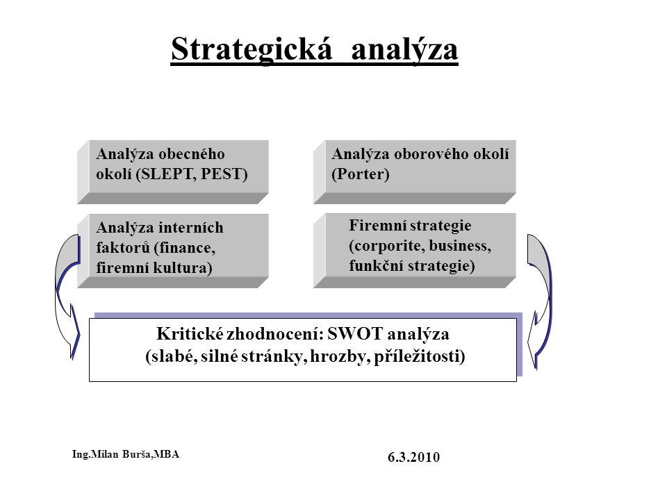 Strategická analýza Analýza obecného okolí (SLEPT, PEST) Analýza oborového okolí (Porter) Analýza interních faktorů (finance, firemní kultura) Firemní