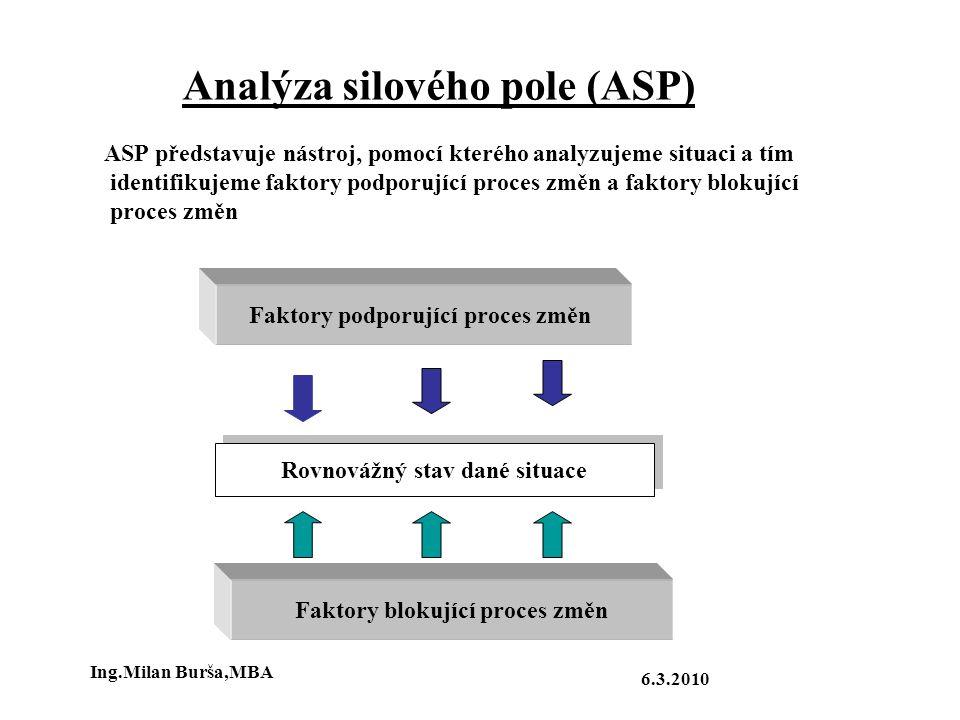Analýza silového pole (ASP) ASP představuje nástroj, pomocí kterého analyzujeme situaci a tím identifikujeme faktory podporující proces změn a faktory