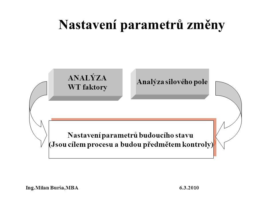 Nastavení parametrů změny ANALÝZA WT faktory Analýza silového pole Nastavení parametrů budoucího stavu (Jsou cílem procesu a budou předmětem kontroly)