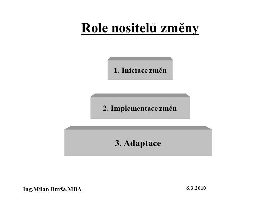 Role nositelů změny 1. Iniciace změn 2. Implementace změn 3. Adaptace Ing.Milan Burša,MBA 6.3.2010