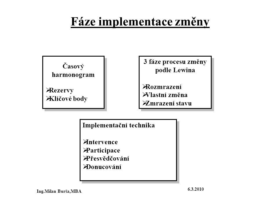 Fáze implementace změny Časový harmonogram  Rezervy  Klíčové body Časový harmonogram  Rezervy  Klíčové body 3 fáze procesu změny podle Lewina  Ro