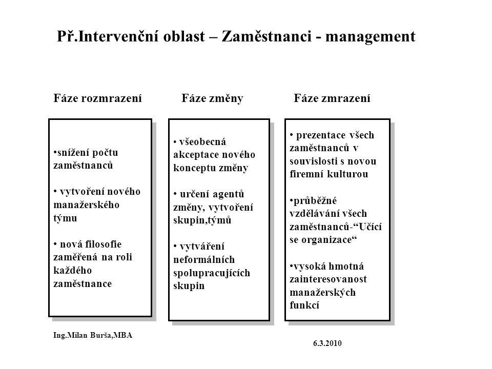 Př.Intervenční oblast – Zaměstnanci - management snížení počtu zaměstnanců vytvoření nového manažerského týmu nová filosofie zaměřená na roli každého