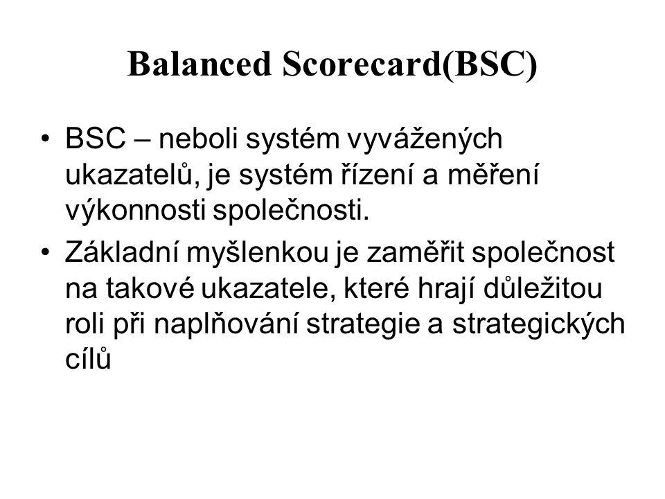 Balanced Scorecard(BSC) BSC – neboli systém vyvážených ukazatelů, je systém řízení a měření výkonnosti společnosti. Základní myšlenkou je zaměřit spol