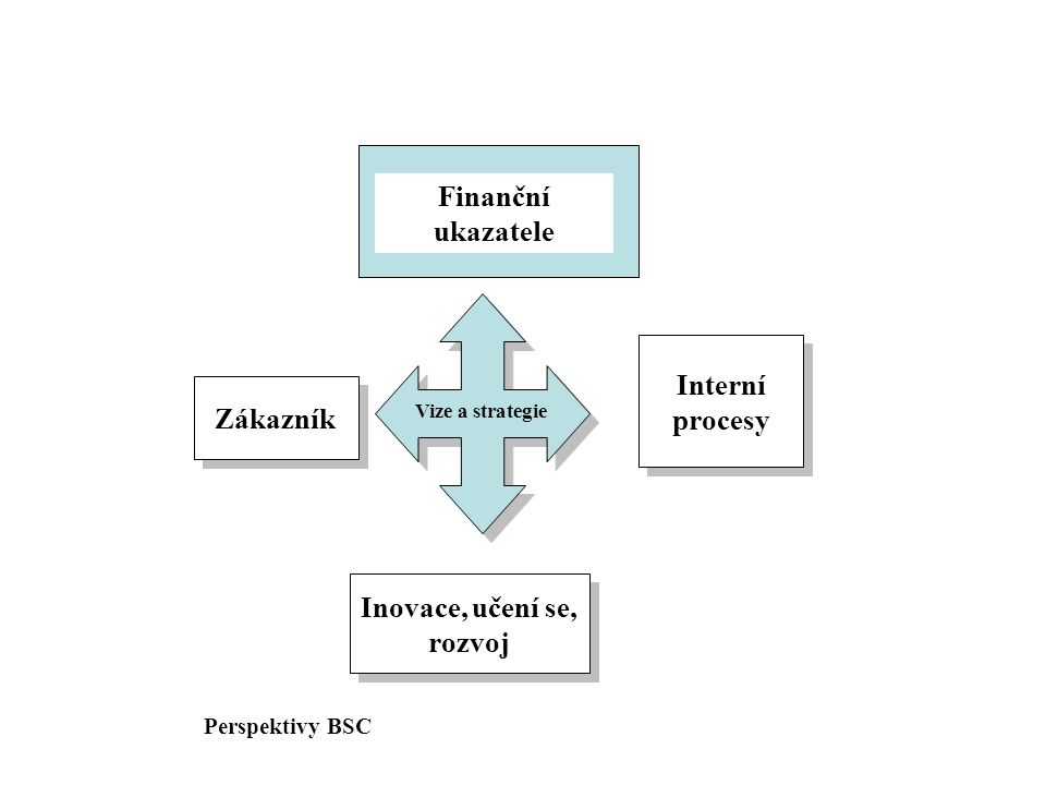Zákazník Inovace, učení se, rozvoj Interní procesy Finanční ukazatele Vize a strategie Perspektivy BSC