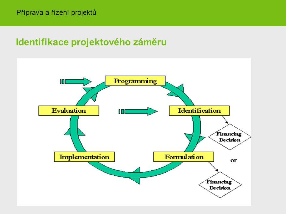 Identifikace projektového záměru Příprava a řízení projektů