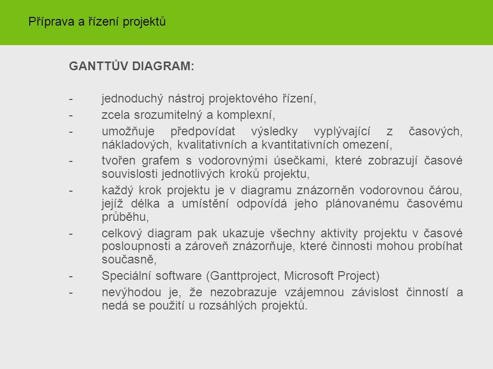 GANTTŮV DIAGRAM: -jednoduchý nástroj projektového řízení, -zcela srozumitelný a komplexní, -umožňuje předpovídat výsledky vyplývající z časových, nákl