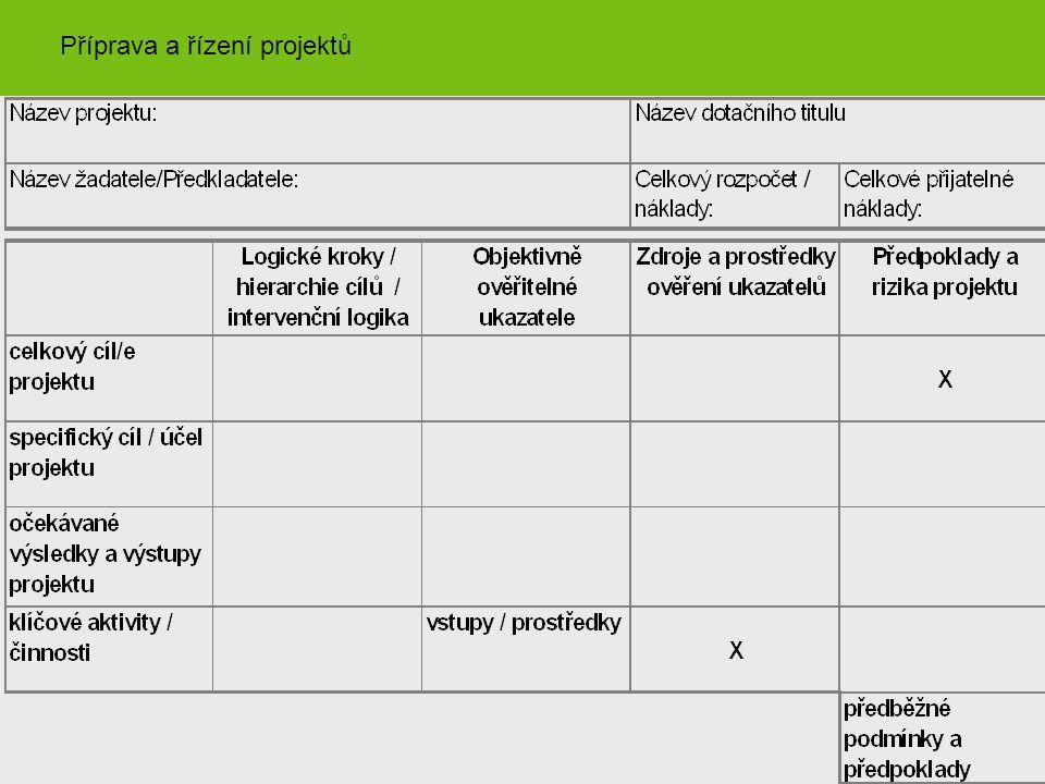 Sloupec intervencí (strom cílů) Objektivně ověřitelné ukazatele Zdroje informací k ověření Rizika / předpoklady (vnější) Hlavní cíl(e)Měřený čímZdroje pro ověření X Účel projektuMěřený čímZdroje pro ověřeníPředpokládající co… Výstupy projektuMěřený čímZdroje pro ověřeníPředpokládající co… Aktivity projektuProstředky/vstupyČasový rámec aktivitZa předpokladu, že … Předběžné podmínky Příprava a řízení projektů